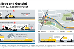 "<div class=""bildtext_en"">The transport concept for the S21 spoil through the central construction logistics department </div>"