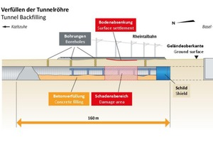 "<div class=""bildtext_en"">Stabilisation of the Rheintalbahn by filling with concrete over a length of 160 m in the Rastatt Tunnel</div>"