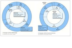 """<div class=""""bildtext""""><strong>1</strong>Anteil der verschiedenen Arten der Tunnelnutzung (vgl. Tabelle 1)</div>"""