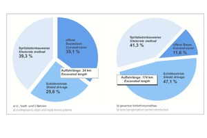 """<div class=""""bildtext_en""""><strong>3</strong>Construction methods of current German tunneling projects</div>"""