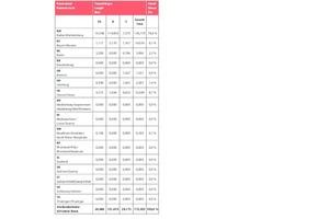 """<div class=""""bildtext""""><strong>Tabelle 2</strong>Regionale Zuordnung der zum Jahreswechsel 2016/17 im Bau befindlichen Verkehrstunnel</div>"""