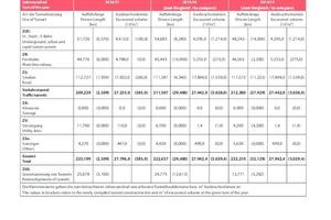 """<div class=""""bildtext""""><strong>Tabelle 3</strong>Auffahrlänge und Ausbruchvolumen der jeweils zum Jahreswechsel projektierten Tunnel (künftiger Bedarf)</div>"""