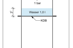 """<div class=""""bildtext_en"""">Multiaxial load of the samples resulting from water pressure</div>"""