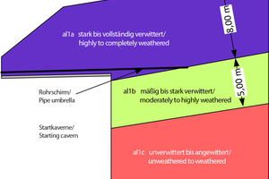 """<div class=""""bildtext_en"""">Longitudinal section east tube (start-up area) – geology, following [6]</div>"""