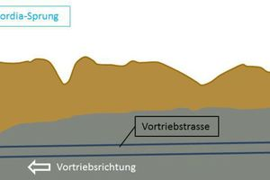 "<div class=""bildtext_en""><strong>3</strong>	Geotechnical longitudinal profile of construction section 40</div>"