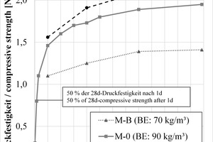 "<div class=""bildtext_en""><strong>8</strong>	Development of compressive strength up to 91 days after production</div>"