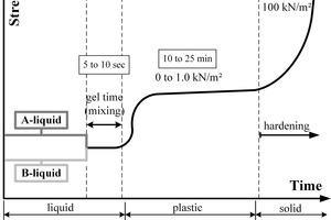 """<div class=""""bildtext_en""""><strong>2</strong>Strength development of a two-component mortar [3]</div>"""