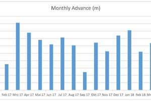 5&nbsp;&nbsp;&nbsp; Monthly advance rates in meters (2017–2018) <br />