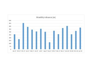 """<div class=""""bildtext_en"""">Monthly advance rates in meters (2017–2018)</div><div class=""""bildtext_en""""></div>"""