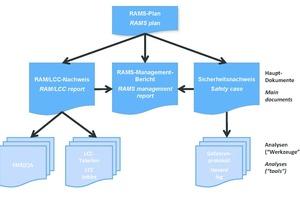 """<div class=""""bildtext_en""""><strong>7</strong>RAMS verification documents</div>"""