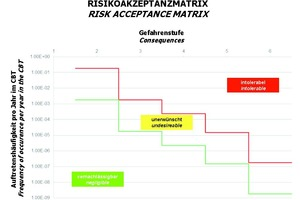 """<div class=""""bildtext_en""""><strong>5</strong>Risk acceptance matrix for the overall system rail engineering in the CBT project</div>"""
