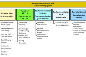 """<div class=""""bildtext_en""""><strong>3</strong>Structure of the rail engineering in the GBT and CBT</div>"""