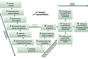 "<div class=""bildtext_en""><strong>4</strong>System life cycle according to CENELEC EN 50126</div>"