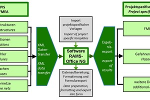"""<div class=""""bildtext_en""""><strong>9</strong>Computer-supported document management with the aid of APIS IQ-FMEA and RAMS-Office NG</div>"""