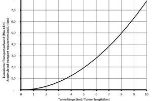 """<div class=""""bildtext_en"""">Fig. 2 from tunnel 3/18, p. 35, with correct axis label</div>"""