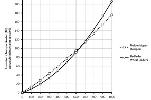 """<div class=""""bildtext_en"""">Fig. 4 from tunnel 3/18, p. 39 with correct axis label</div>"""