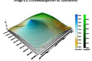 5Blick in die Tiefe – Darstellung der Topografie (grün) und des Grundwassergleichenplans mit skizziertem diagonalen Verlauf des Bestands- tunnels