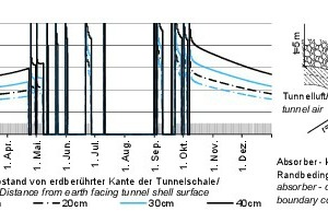 Characteristic curve of the activated heat flux density of the investigated tunnel geothermal plant; here: radial variation of the location of the absorber pipes in the tunnel lining