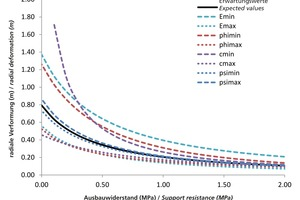 """<div class=""""bildtext"""">8Characteristic curve for rock according to characteristic values of rock</div>"""