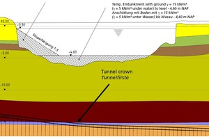 """<div class=""""bildtext"""">4Ballasting as an additional measure before tunnelling under the Binckhorsthaven</div>"""