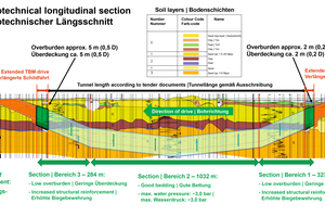 """<div class=""""bildtext"""">2Geotechnical longitudinal section of the Rotterdamsebaan and selected reinforcement areas</div>"""