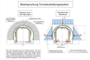 """<div class=""""bildtext"""">Beanspruchung des TAS durch Belastungen aus Sprengungen: Bei einer Sprengung wirkt ein Explosionsdruck, der sehr kurzfristig auftritt. Anschließend belastet das gelöste Gestein das Tunnelaufweitungssystem. Diese Lasten müssen durch das TAS, beispielsweise das Eigengewicht (&gt; 100 t), die Verspannung zur vorhandenen Tunnelschale sowie eine geeignete Verankerung aufgenommen werden</div>"""