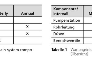 "<span class=""zahl_bildunterschrift"">Table 1	</span>Maintenance intervals for the main system components (overview)"