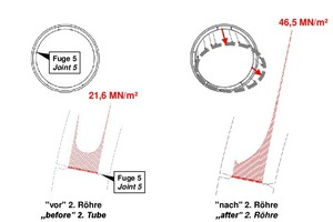 """<span class=""""zahl_bildunterschrift"""">8</span>Ovalization of the segmental ring and increase of stresses in the longitudinal joint 5 as a consequence of heading the second tube"""