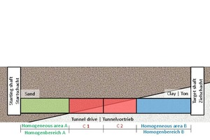 """<div class=""""bildunterschrift_en""""><span class=""""zahl_bildunterschrift"""">5</span>Classifying the subsoil into four homogeneous areas taking several layers at the tunnel face into account (Variant 3)</div>"""