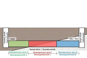 """<div class=""""bildunterschrift_en""""><span class=""""zahl_bildunterschrift"""">4</span>Classifying the subsoil into three homogeneous areas taking several layers at the tunnel face into account (Variant 2)</div>"""