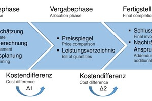 """<span class=""""zahl_bildunterschrift"""">1</span>Structure of the cost analysis including analysed documents"""