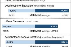 """<span class=""""zahl_bildunterschrift"""">3</span>Bid price range of the submission results"""