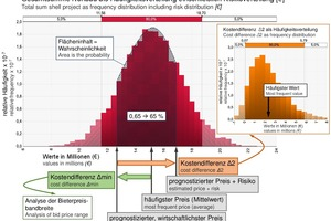 """<span class=""""zahl_bildunterschrift"""">6</span>Frequency distribution of the mean total sum of a sample project"""