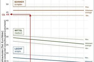 "<span class=""zahl_bildunterschrift"">5</span>Cost diagram RQ 10,5T (11t), conventional method"