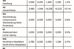 "<span class=""bildunterschrift_hervorgehoben"">Table 2</span>	Regional distribution of the transportation tunnels under construction at the turn of the year 2018/19"