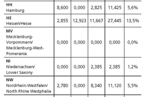"<span class=""bildunterschrift_hervorgehoben"">Table 4</span>	Regional distribution of the transportation tunnels projected at the turn of the year 2018/19 (future requirement)"