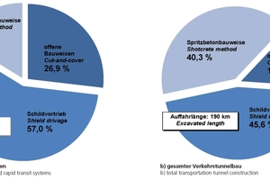 "<span class=""bildunterschrift_hervorgehoben"">3</span>Construction methods of current German tunneling projects"