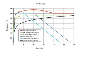 "<div class=""bildunterschrift_en""><span class=""zahl_bildunterschrift"">7</span>	Various fire curves used nationally and internationally</div>"