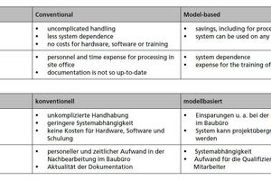Table 1Advantages and disadvantages of conventional and model-based status assessment <br />