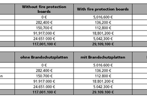 "<span class=""zahl_bildunterschrift"">Table 3</span>	Comparison of the costs resulting from a fire in a tunnel with and without fire protection boards"