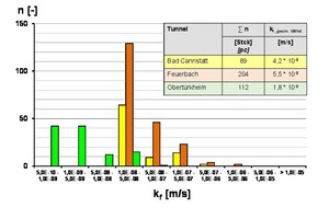 9Results of Lugeon-tests carried out in grouted rock