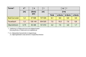 Ergebnisse Injektionen Anhydrit