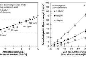 """<span class=""""zahl_bildunterschrift"""">9</span>Left: Gel times of a typical two-component grout with different amounts of the activator and comparison to the literature (gel time 1: [18]). Right: Shear strength development of a typical two-component grout with different amounts of the activator"""