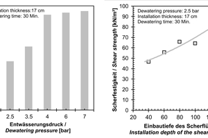 """<span class=""""zahl_bildunterschrift"""">7</span>Left: Shear strengths of a semi-active one-component grout depending on the dewatering pressure immediately after production [6]. Right: Shear strengths in different depths of a dewatered semi-active one-component grout"""