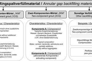 """<span class=""""zahl_bildunterschrift"""">1</span>Differentiation of annular gap backfilling materials"""