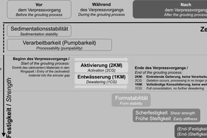"""<span class=""""zahl_bildunterschrift"""">2</span>Overview of the essential requirements on annular gap backfilling materials in the processing, solidification and hardening phase"""
