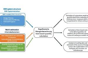 """<span class=""""zahl_bildunterschrift"""">1</span>Concept of the BIM project: flexible 4D/5D calculation system"""