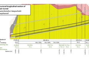 "<span class=""zahl_bildunterschrift"">2</span>Station-related driving class distribution for the Bertoldshofen main tunnel"