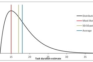 2 | Verteilungsfunktion (distribution), Planposition (most likely; mode), 50:50 (median) und Durchschnitt (average; mean). Das Most-Likely-Szenario (rote Linie) veranschlagt in diesem Beispiel eine 15-tägige Bauzeit. Die Wahrscheinlichkeitsverteilung zeigt allerdings auch, dass die Bauzeit unter Umständen bis zu 35 Tagen dauern kann
