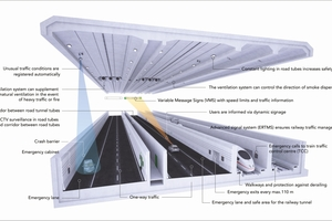 Illustration of the safety measures in the Fehmarnbelt Tunnel <br />